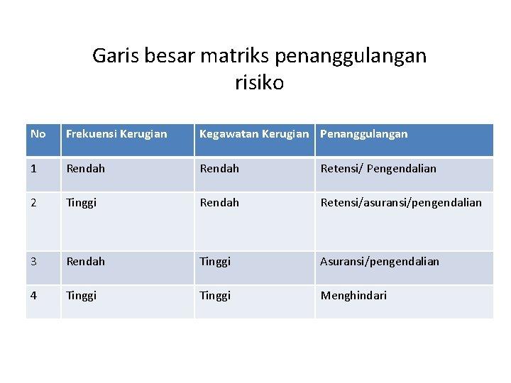 Garis besar matriks penanggulangan risiko No Frekuensi Kerugian Kegawatan Kerugian Penanggulangan 1 Rendah Retensi/
