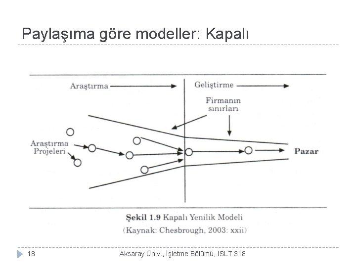 Paylaşıma göre modeller: Kapalı 18 Aksaray Üniv. , İşletme Bölümü, ISLT 318