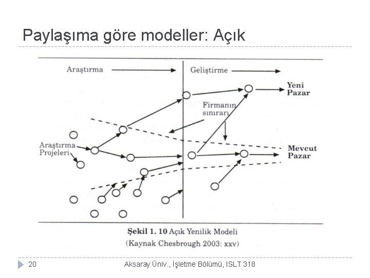 Paylaşıma göre modeller: Açık 20 Aksaray Üniv. , İşletme Bölümü, ISLT 318