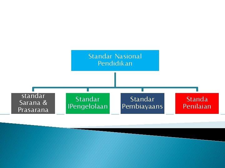Standar Nasional Pendidikan standar Sarana & Prasarana Standar IPengelolaan Standar Pembiayaans Standa Penilaian