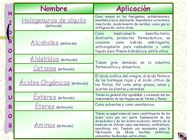 H I Nombre Aplicación Halogenuros de alquilo Como veneno en los fumigantes, antidetonantes, anestésico