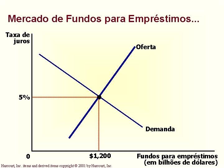 Mercado de Fundos para Empréstimos. . . Taxa de juros Oferta 5% Demanda 0