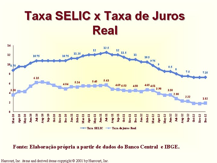 Taxa SELIC x Taxa de Juros Real 14 12. 5 12 12 10. 75