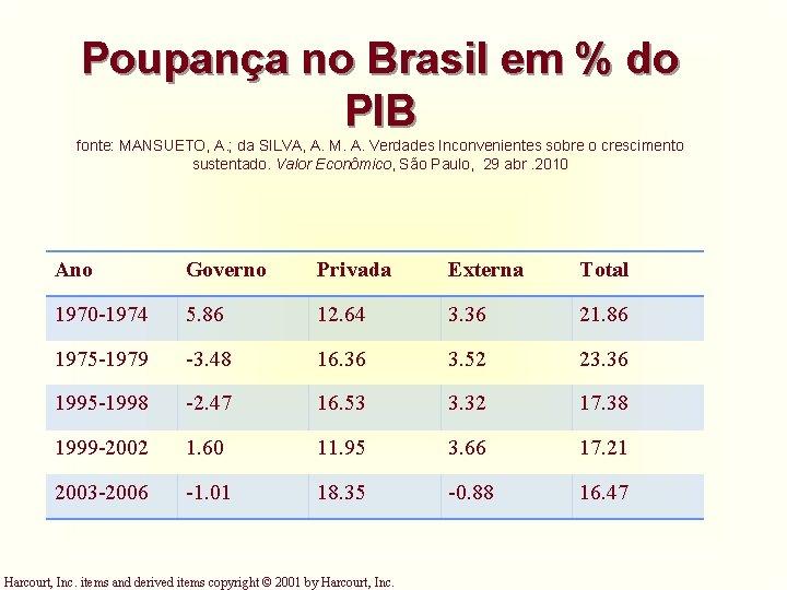 Poupança no Brasil em % do PIB fonte: MANSUETO, A. ; da SILVA, A.