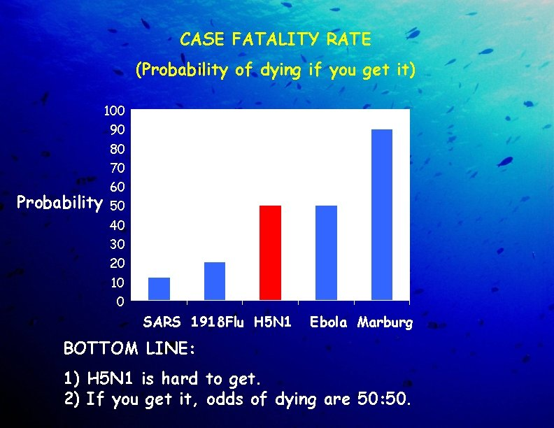 CASE FATALITY RATE (Probability of dying if you get it) 100 90 80 70