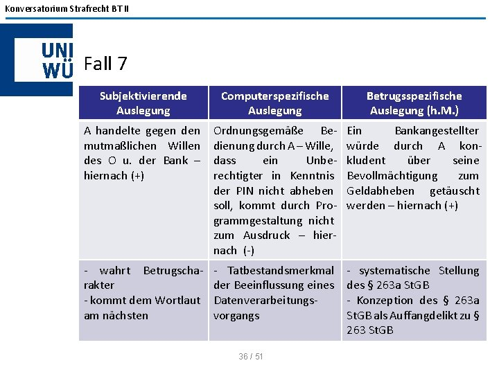 Konversatorium Strafrecht BT II Fall 7 Subjektivierende Auslegung Computerspezifische Auslegung Betrugsspezifische Auslegung (h. M.