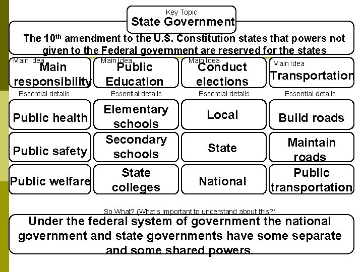 Key Topic State Government The 10 th amendment to the U. S. Constitution states