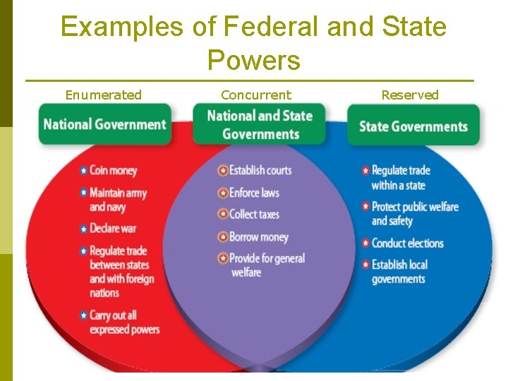 Examples of Federal and State Powers Enumerated Concurrent Reserved