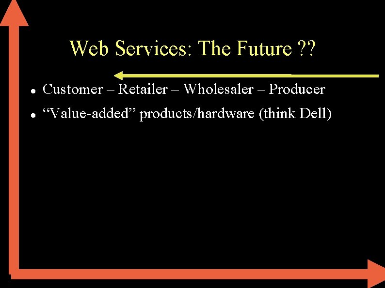 """Web Services: The Future ? ? Customer – Retailer – Wholesaler – Producer """"Value-added"""""""