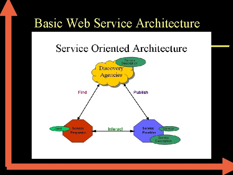 Basic Web Service Architecture