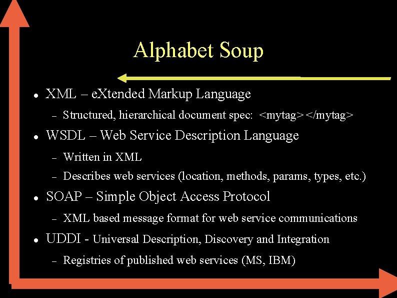 Alphabet Soup XML – e. Xtended Markup Language WSDL – Web Service Description Language