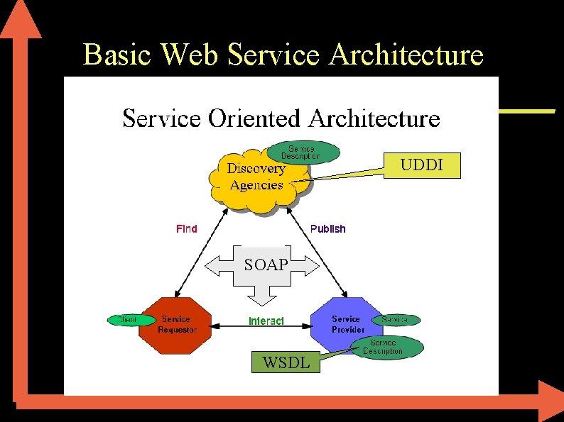 Basic Web Service Architecture UDDI SOAP WSDL