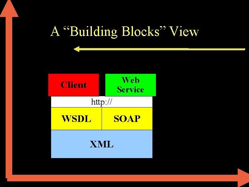 """A """"Building Blocks"""" View Web Service Client http: // WSDL XML SOAP"""
