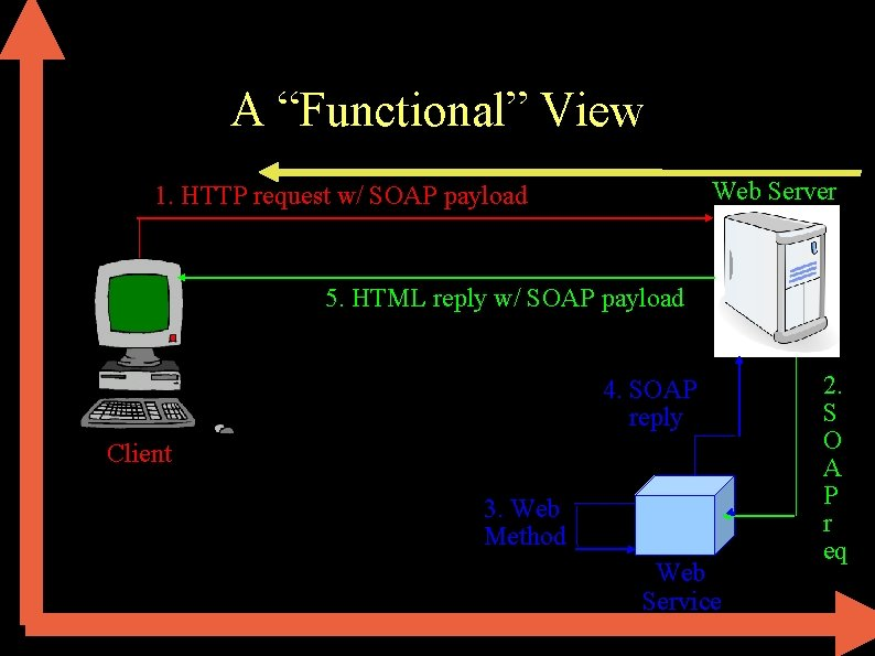 """A """"Functional"""" View Web Server 1. HTTP request w/ SOAP payload 5. HTML reply"""