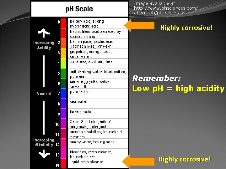 Image available at http: //www. phsciences. com/ about_ph/ph_scale. asp Highly corrosive! Remember: Low p.