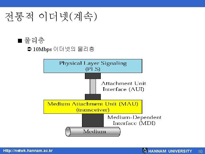 전통적 이더넷(계속) < 물리층 Ü 10 Mbps 이더넷의 물리층 Http: //netwk. hannam. ac. kr