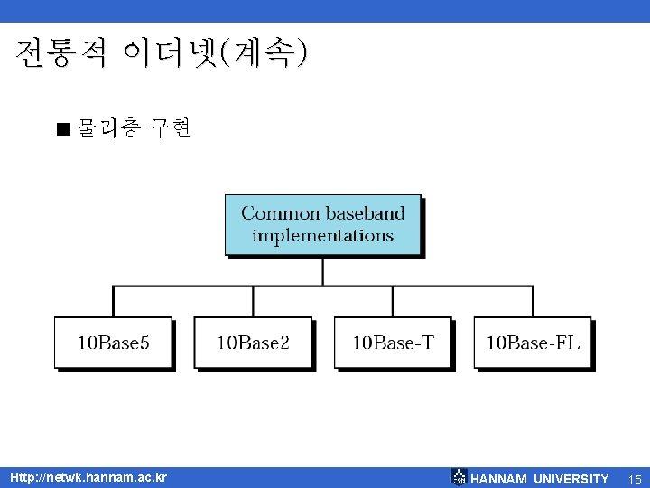 전통적 이더넷(계속) < 물리층 구현 Http: //netwk. hannam. ac. kr HANNAM UNIVERSITY 15