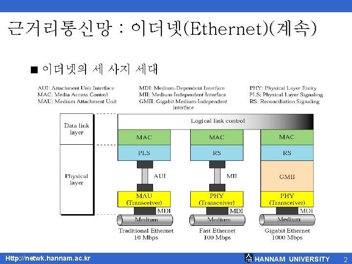 근거리통신망 : 이더넷(Ethernet)(계속) < 이더넷의 세 사지 세대 Http: //netwk. hannam. ac. kr HANNAM