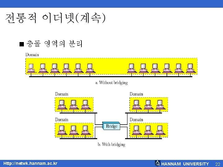 전통적 이더넷(계속) < 충돌 영역의 분리 Http: //netwk. hannam. ac. kr HANNAM UNIVERSITY 22