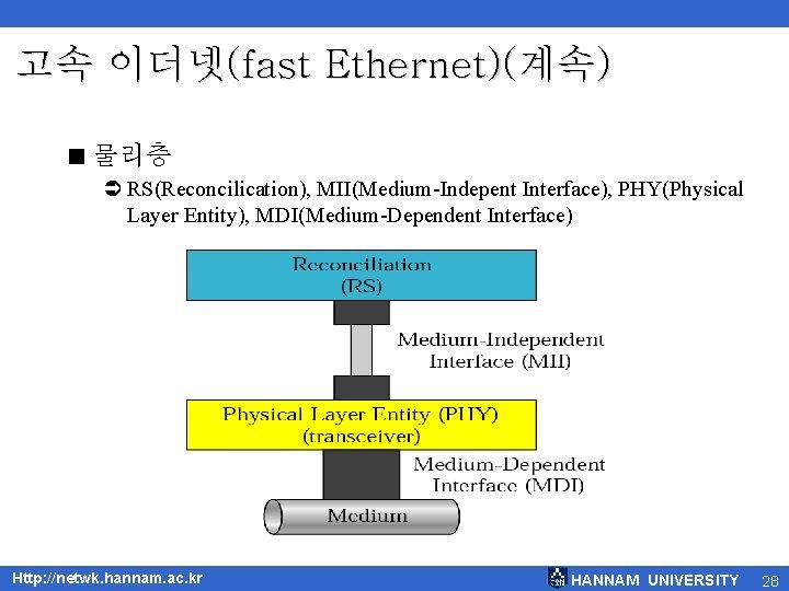 고속 이더넷(fast Ethernet)(계속) < 물리층 Ü RS(Reconcilication), MII(Medium-Indepent Interface), PHY(Physical Layer Entity), MDI(Medium-Dependent Interface)