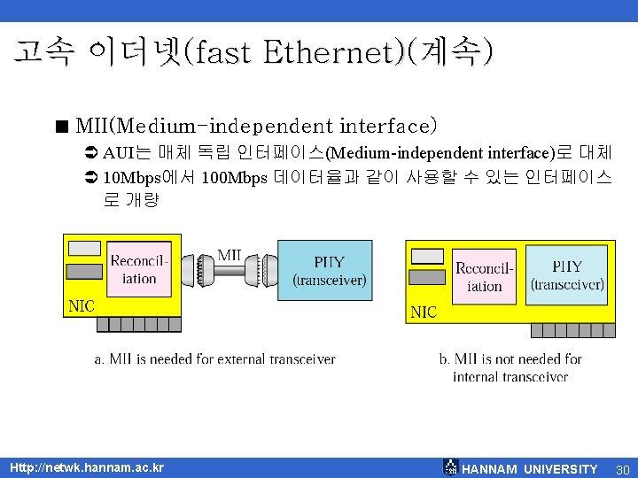 고속 이더넷(fast Ethernet)(계속) < MII(Medium-independent interface) Ü AUI는 매체 독립 인터페이스(Medium-independent interface)로 대체 Ü