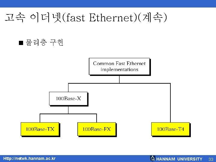 고속 이더넷(fast Ethernet)(계속) < 물리층 구현 Http: //netwk. hannam. ac. kr HANNAM UNIVERSITY 33