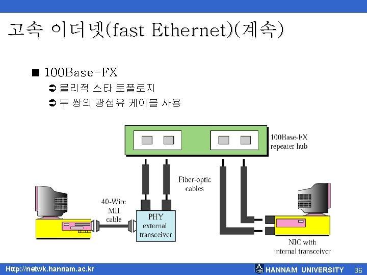 고속 이더넷(fast Ethernet)(계속) < 100 Base-FX Ü 물리적 스타 토폴로지 Ü 두 쌍의 광섬유