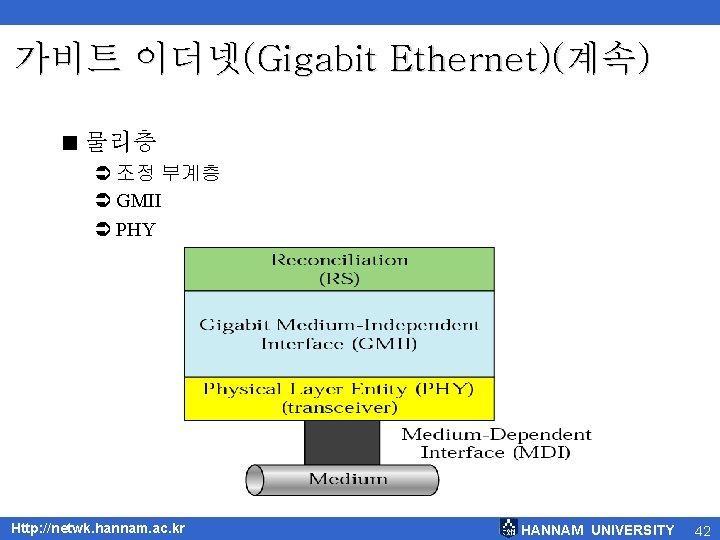 가비트 이더넷(Gigabit Ethernet)(계속) < 물리층 Ü 조정 부계층 Ü GMII Ü PHY Http: //netwk.