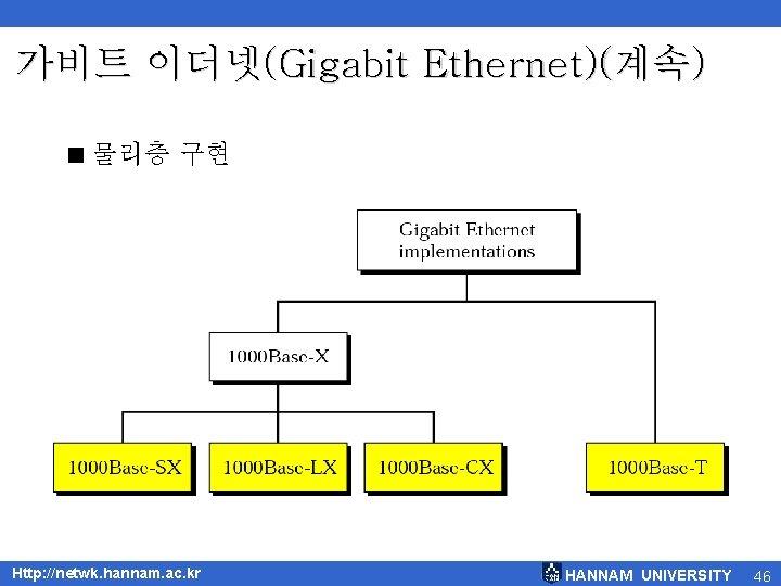 가비트 이더넷(Gigabit Ethernet)(계속) < 물리층 구현 Http: //netwk. hannam. ac. kr HANNAM UNIVERSITY 46