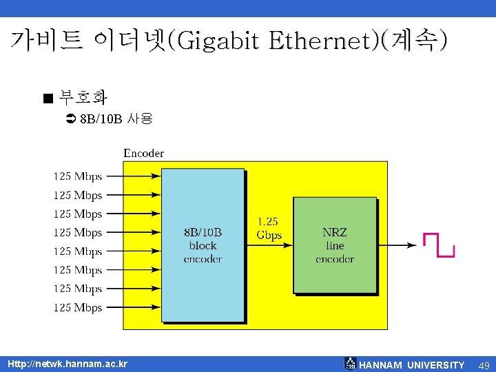가비트 이더넷(Gigabit Ethernet)(계속) < 부호화 Ü 8 B/10 B 사용 Http: //netwk. hannam. ac.