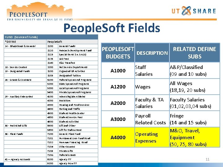People. Soft Fields FUND (Source of Funds) *DEFINE People. Soft 14 - Educational &