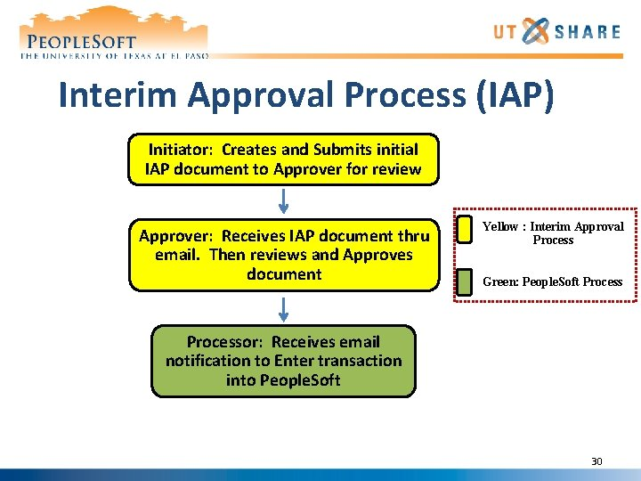 Interim Approval Process (IAP) Initiator: Creates and Submits initial IAP document to Approver for