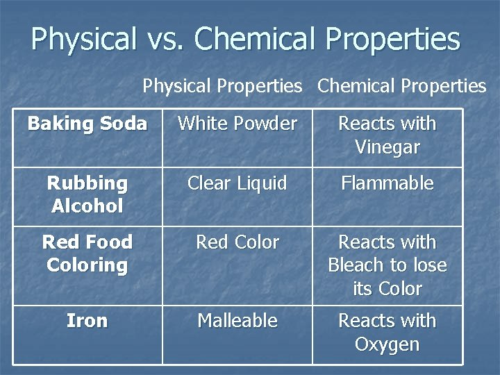 Physical vs. Chemical Properties Physical Properties Chemical Properties Baking Soda White Powder Reacts with