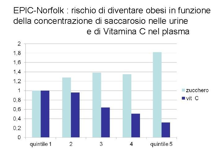 EPIC-Norfolk : rischio di diventare obesi in funzione della concentrazione di saccarosio nelle urine