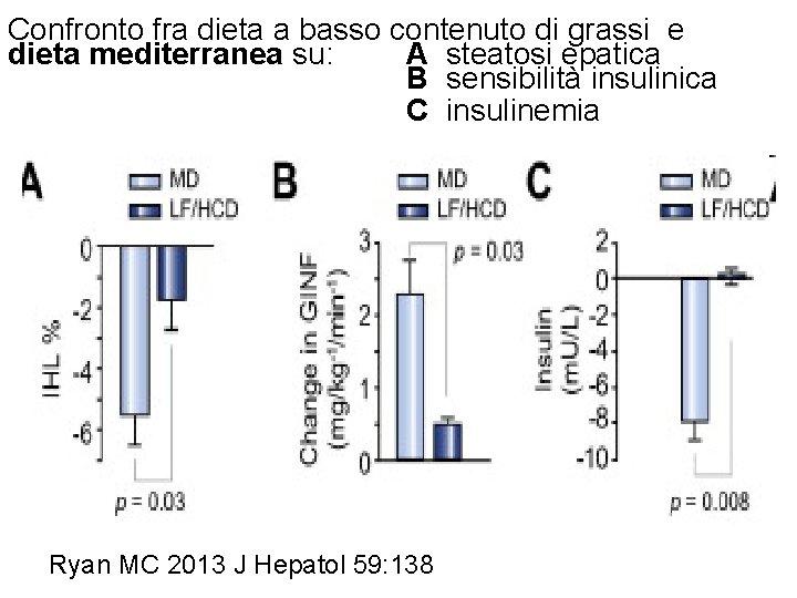 Confronto fra dieta a basso contenuto di grassi e dieta mediterranea su: A steatosi