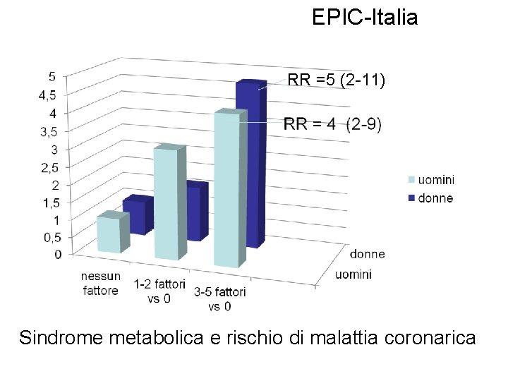 EPIC-Italia RR =5 (2 -11) Sindrome metabolica e rischio di malattia coronarica
