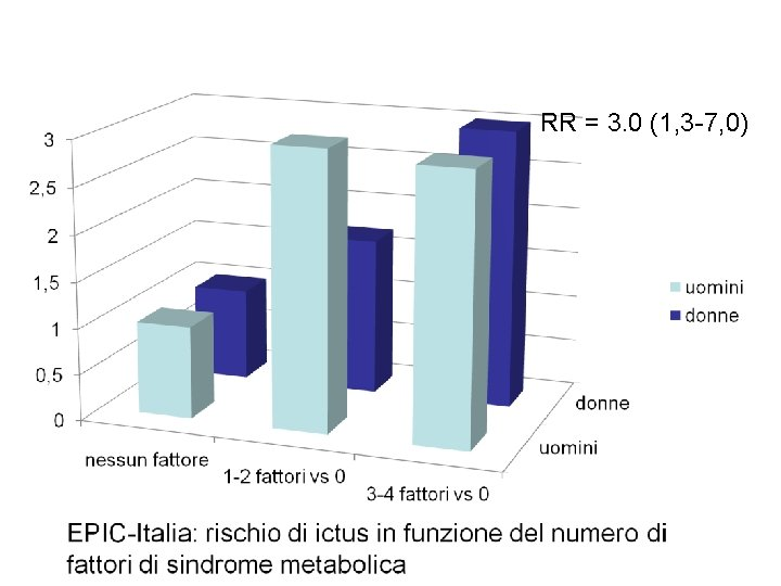 RR = 3. 0 (1, 3 -7, 0)