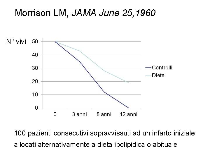 Morrison LM, JAMA June 25, 1960 N° vivi 100 pazienti consecutivi sopravvissuti ad un