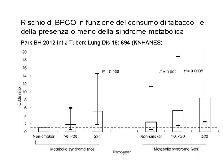 Rischio di BPCO in funzione del consumo di tabacco e della presenza o meno