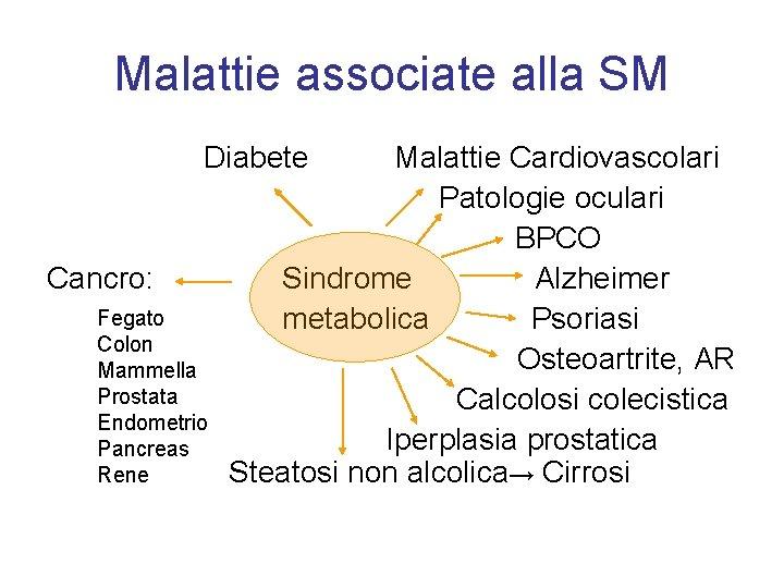 Malattie associate alla SM Diabete Cancro: Fegato Colon Mammella Prostata Endometrio Pancreas Rene Malattie