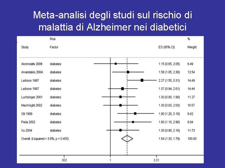 Meta-analisi degli studi sul rischio di malattia di Alzheimer nei diabetici