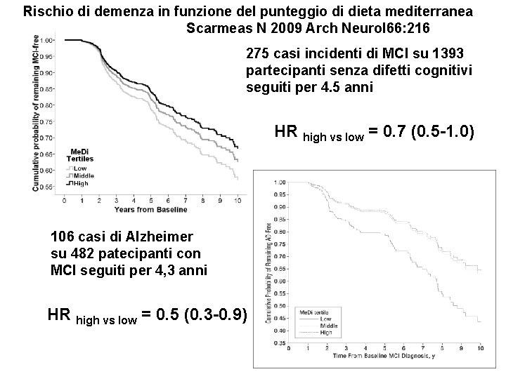 Rischio di demenza in funzione del punteggio di dieta mediterranea Scarmeas N 2009 Arch