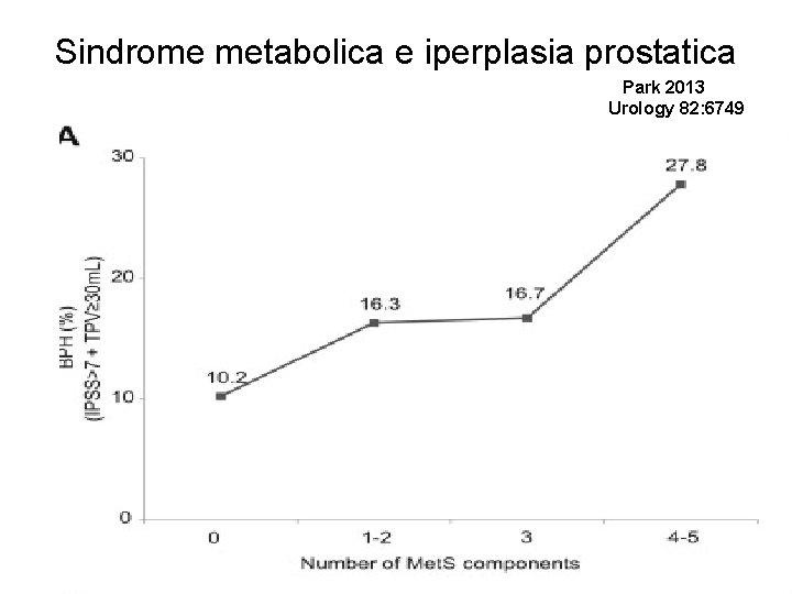Sindrome metabolica e iperplasia prostatica Park 2013 Urology 82: 6749