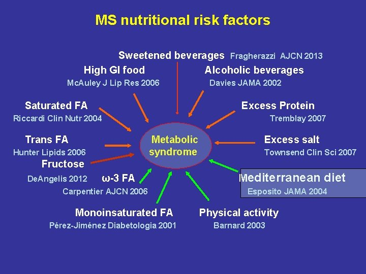 MS nutritional risk factors Sweetened beverages Fragherazzi AJCN 2013 High GI food Alcoholic beverages