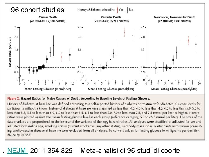96 cohort studies . NEJM. 2011 364: 829 Meta-analisi di 96 studi di coorte