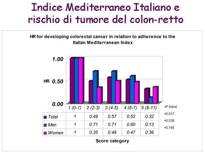 Indice Mediterraneo Italiano e rischio di tumore del colon-retto • P trend • 0.