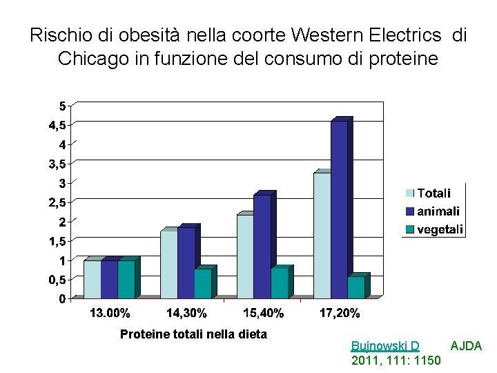 Rischio di obesità nella coorte Western Electrics di Chicago in funzione del consumo di