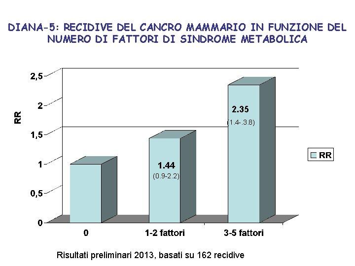 DIANA-5: RECIDIVE DEL CANCRO MAMMARIO IN FUNZIONE DEL NUMERO DI FATTORI DI SINDROME METABOLICA