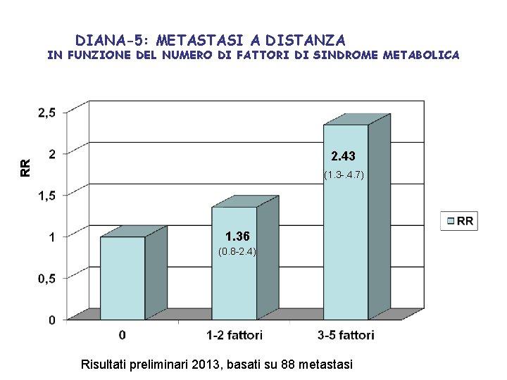 DIANA-5: METASTASI A DISTANZA IN FUNZIONE DEL NUMERO DI FATTORI DI SINDROME METABOLICA RR