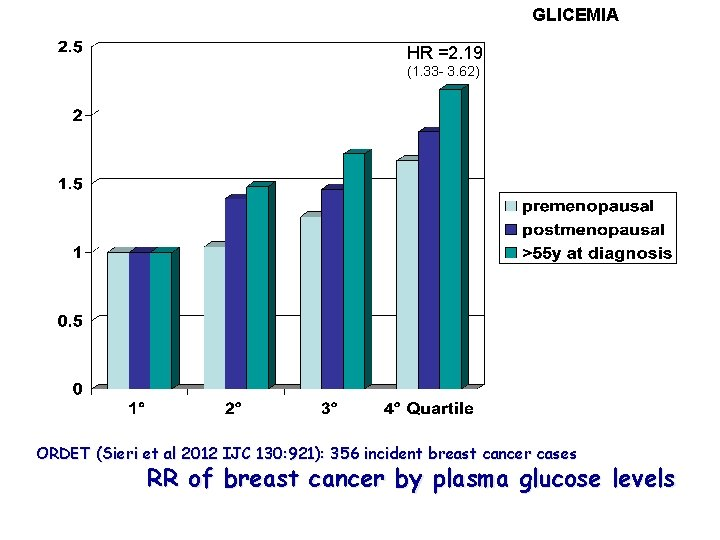 GLICEMIA HR =2. 19 (1. 33 - 3. 62) ORDET (Sieri et al 2012